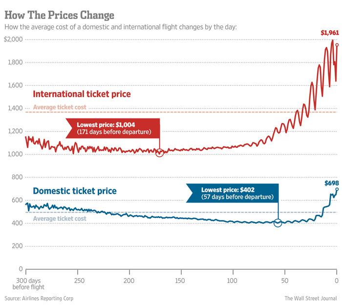 Evolucion precio de tickets antes del vuelo